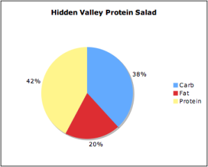 hiddenvalleyprotein
